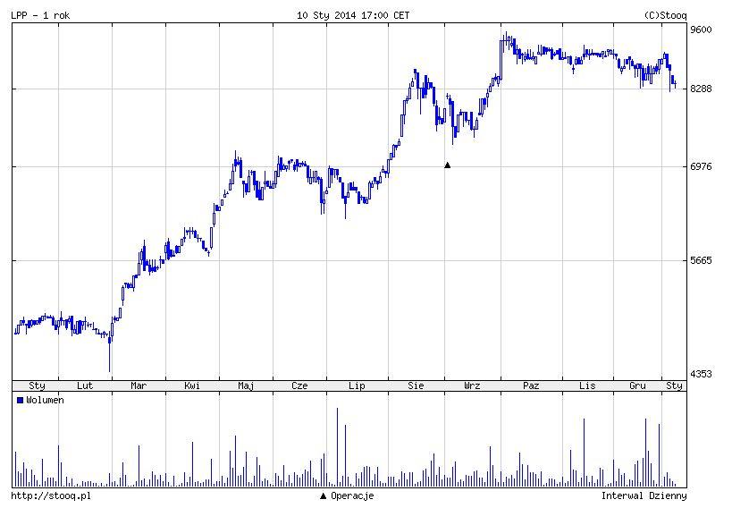 Lpp_wykres