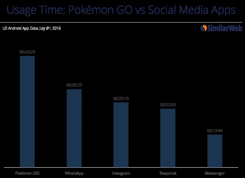 czas w Pokemon GO