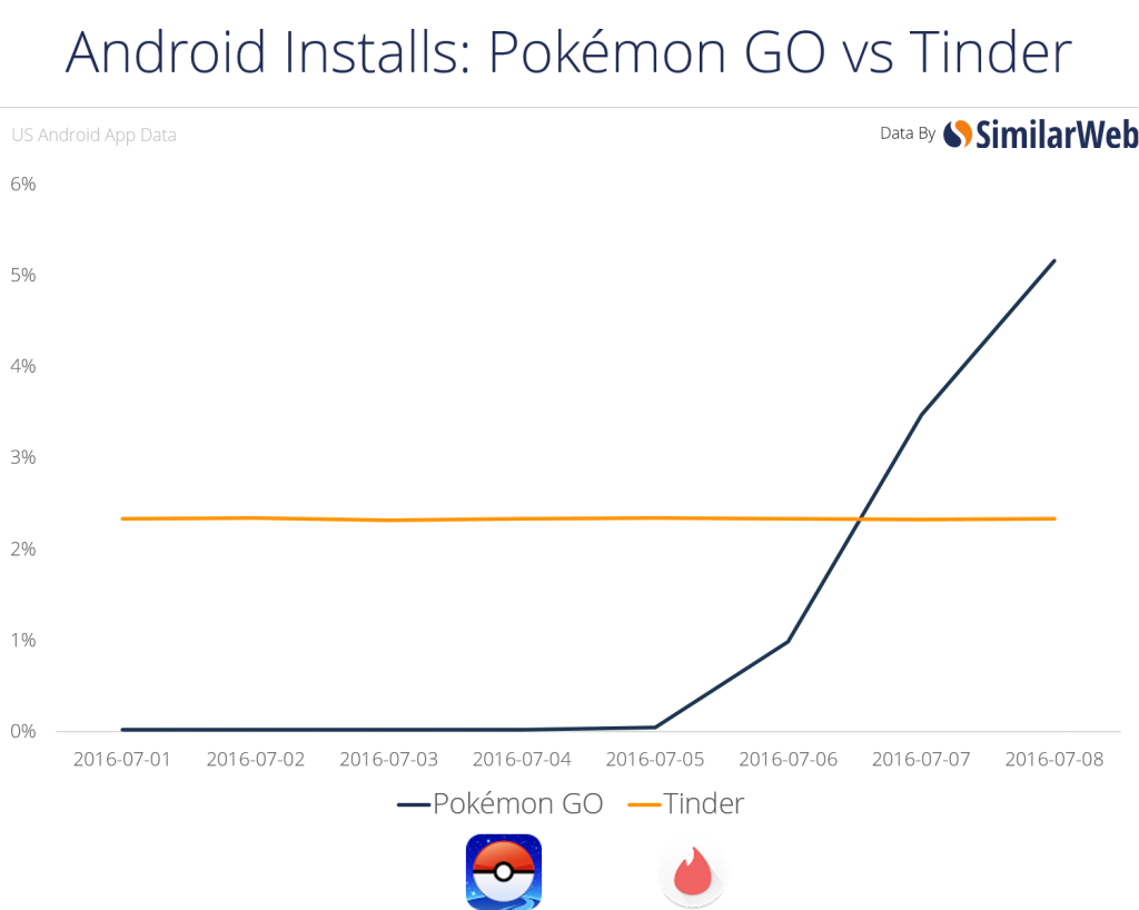 Pokemon GO vs Tinder