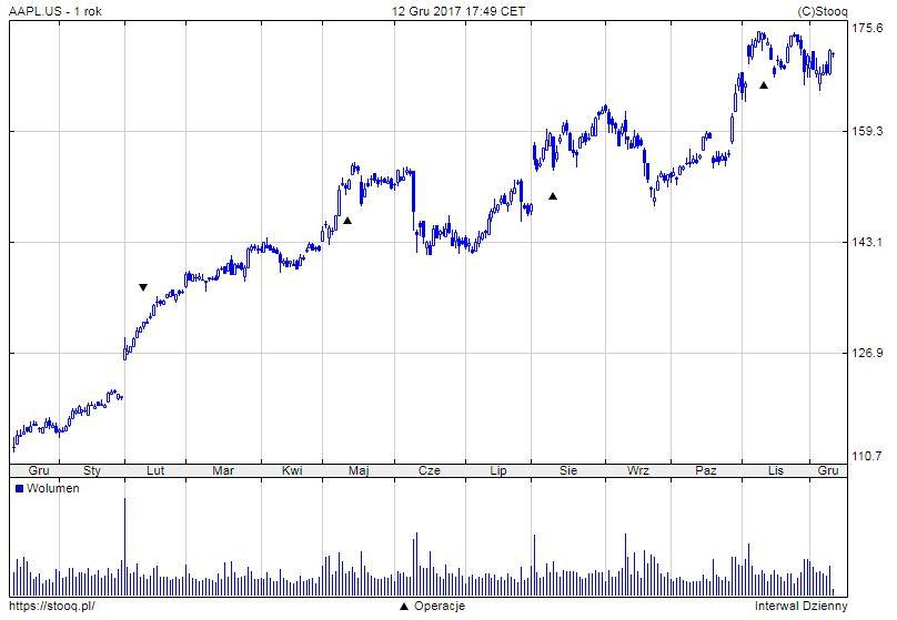 akcje Apple 12m