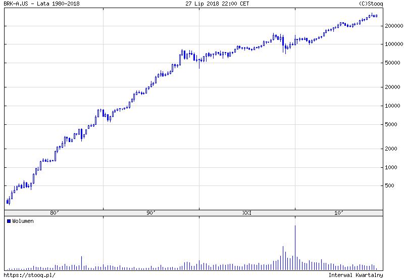 akcje Berkshire Hathaway A