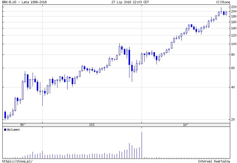 akcje Berkshire Hathaway B