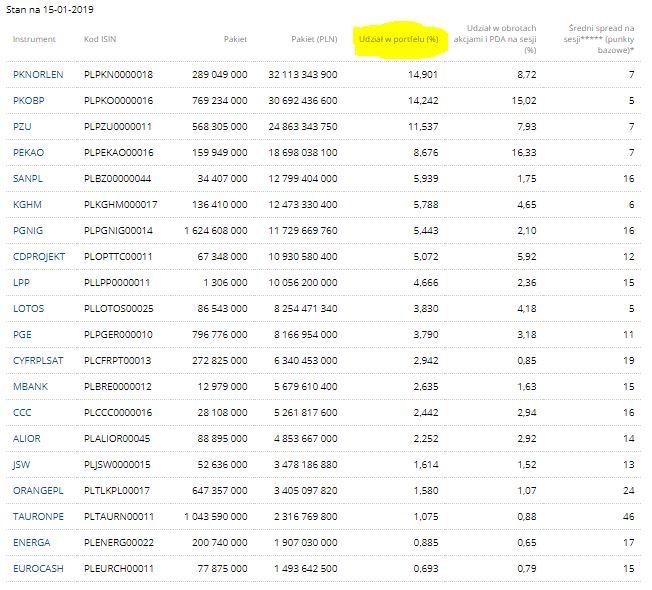 analiza WIG20 spółki