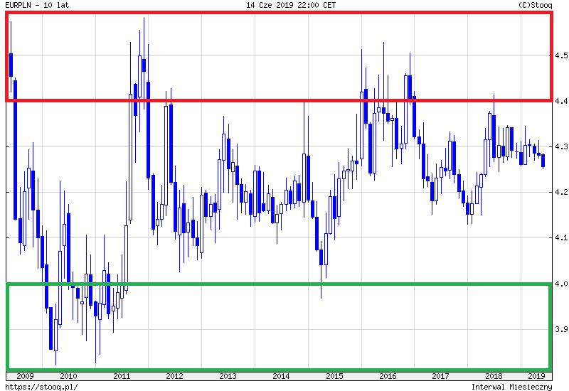 euro jak oszczedzac na wymianie walut