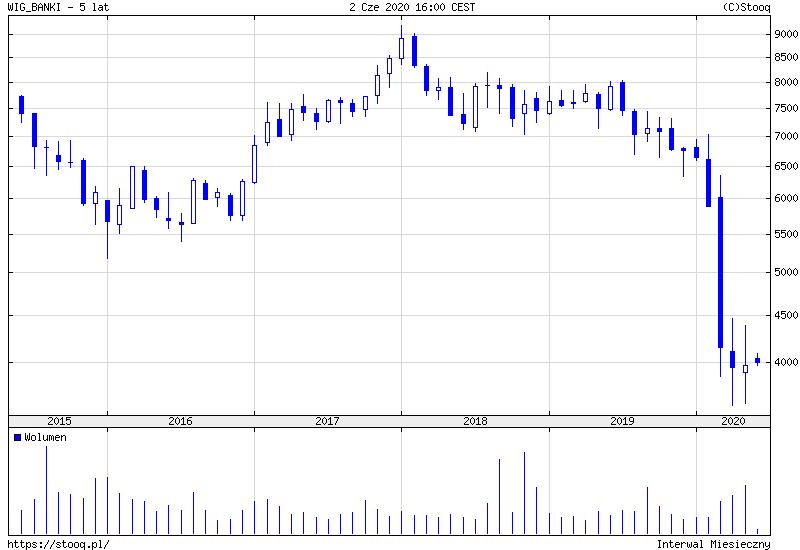 WIG Banki zerowe stopy procentowe
