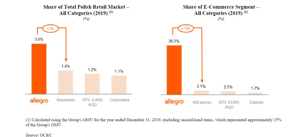 akcje allegro rynek