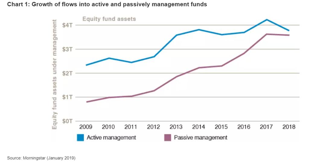 fundusze pasywne aktywne