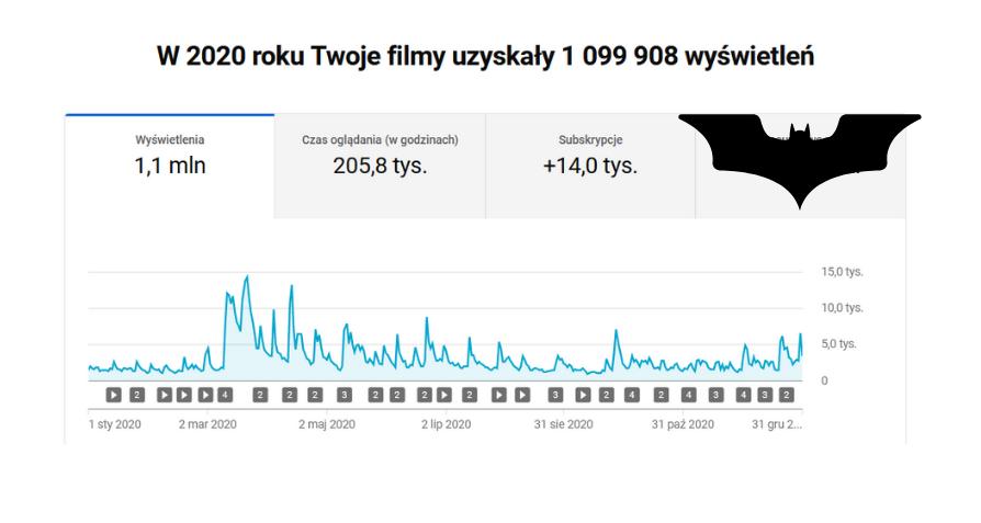 statystyki doradcatv 2020 youtube
